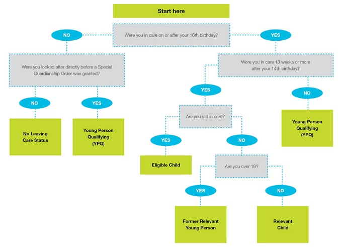 Care Leaver Flow Chart